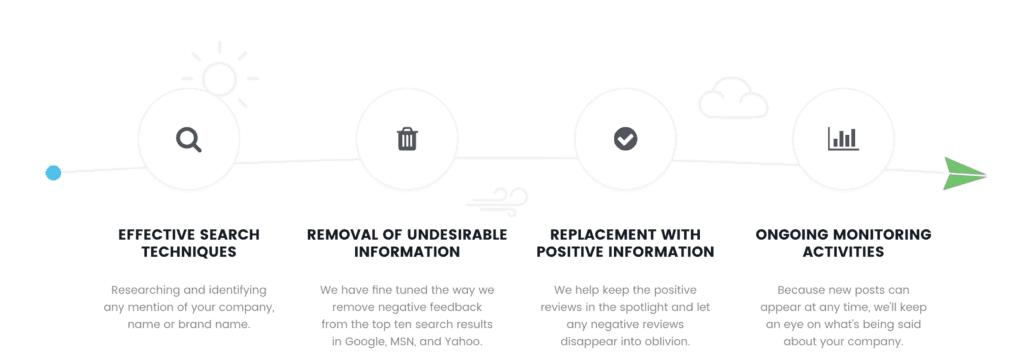 Brand Reputation and Corporate Reputation